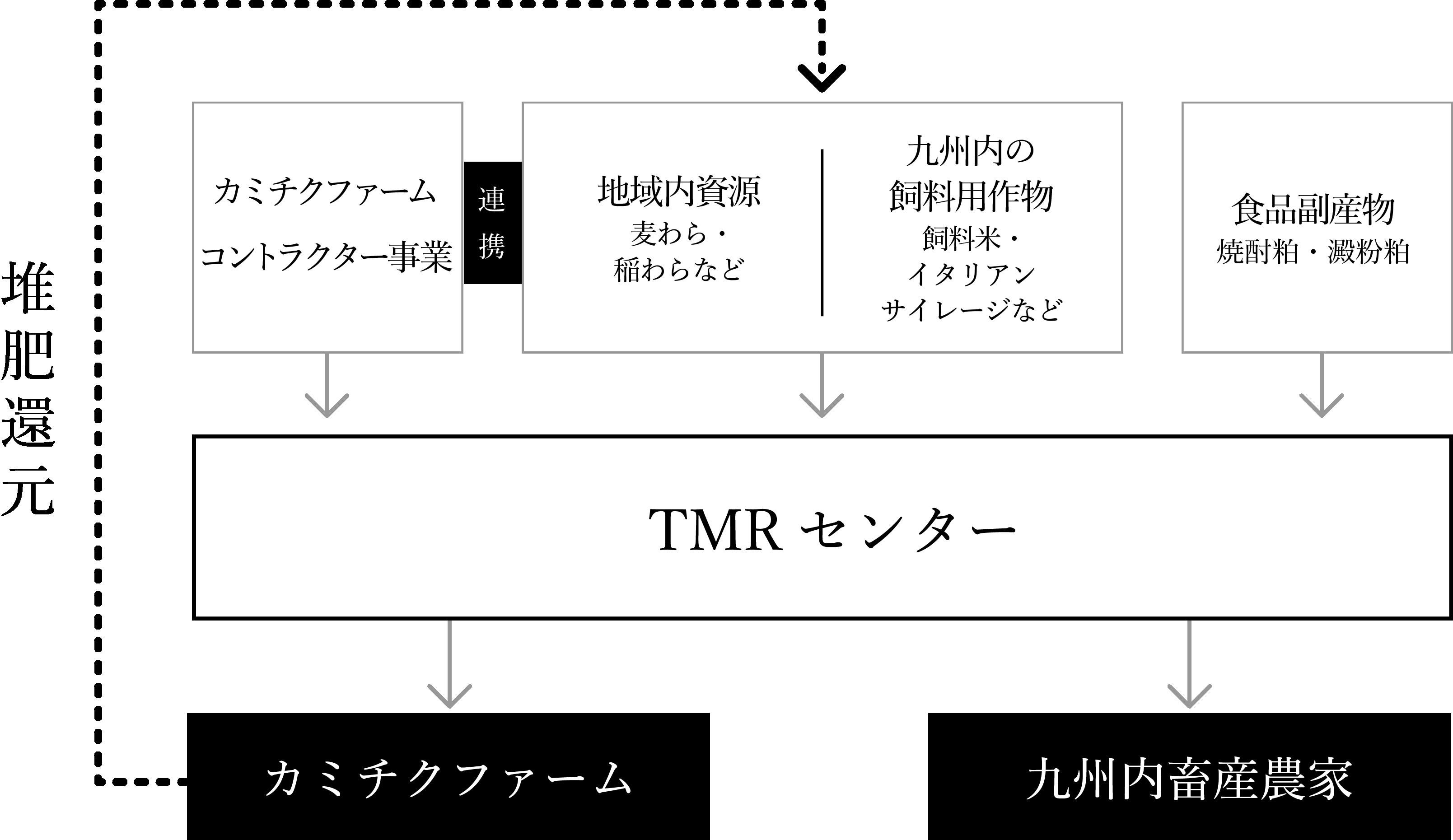 TMRセンター
