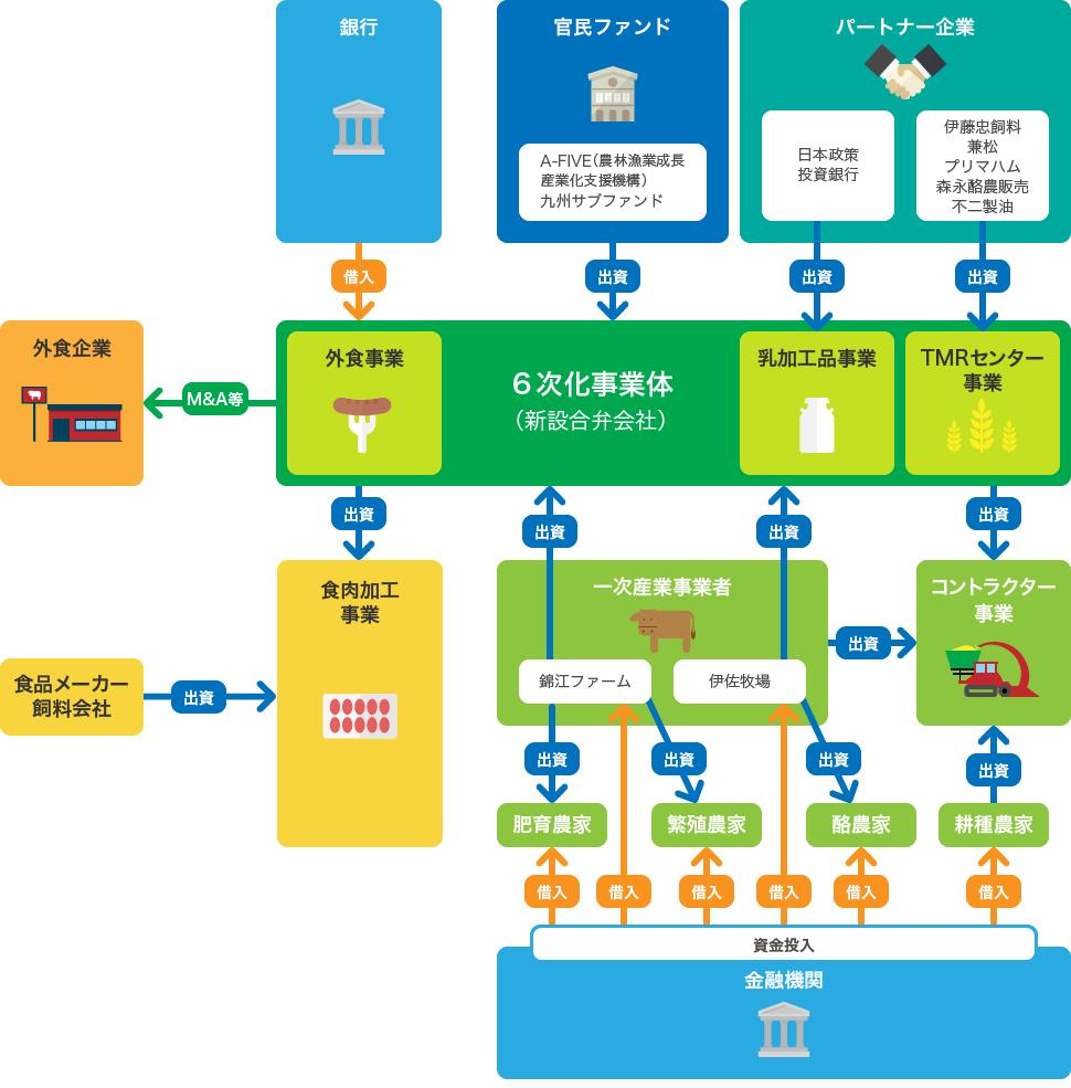 ビースマイルプロジェクトスキーム図
